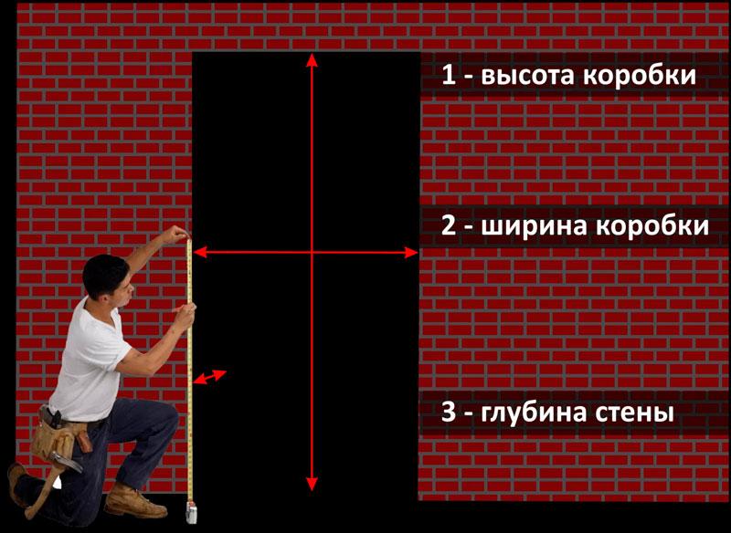 Главные параметры дверного проёма
