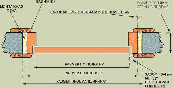 Основные размеры собранной двери