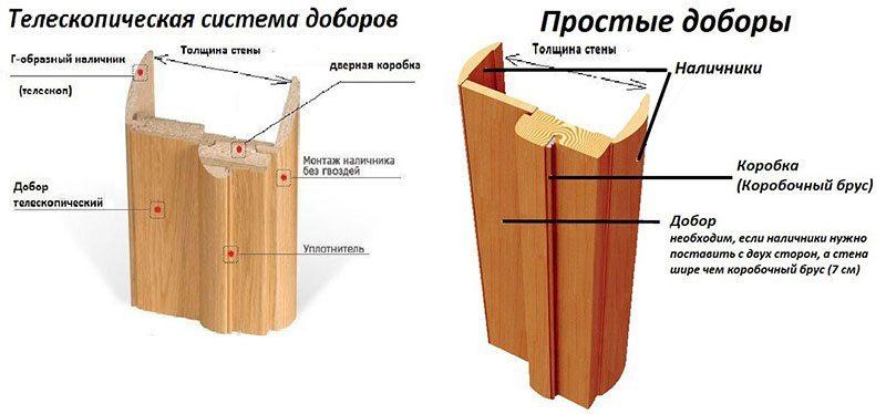 Схема монтажа доборов, расширителей дверного короба