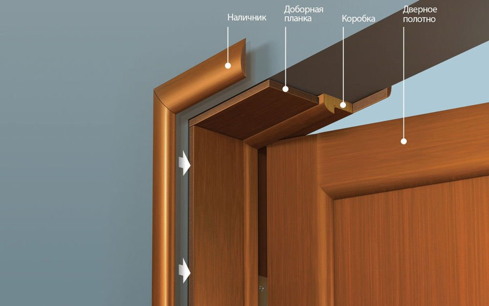 Элементы двери