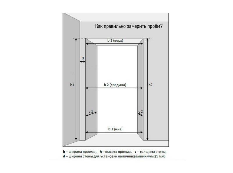 как замерить дверной проем