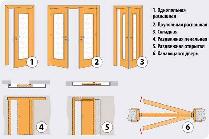 способы открывания межкомнатных дверей