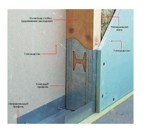 Усиления брусов дверного проёма существенно услит конструкцию, обеспечит качественный монтаж