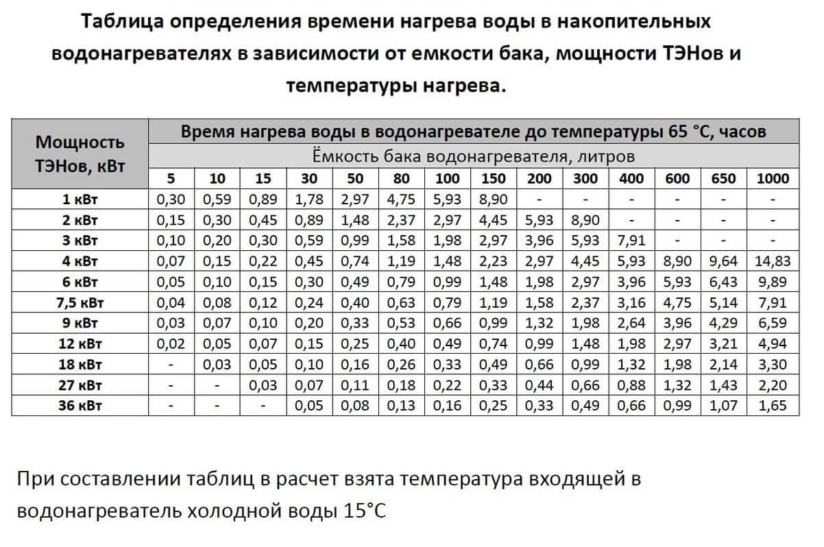 Таблица определения времени нагрева воды в накопительных бойлерах