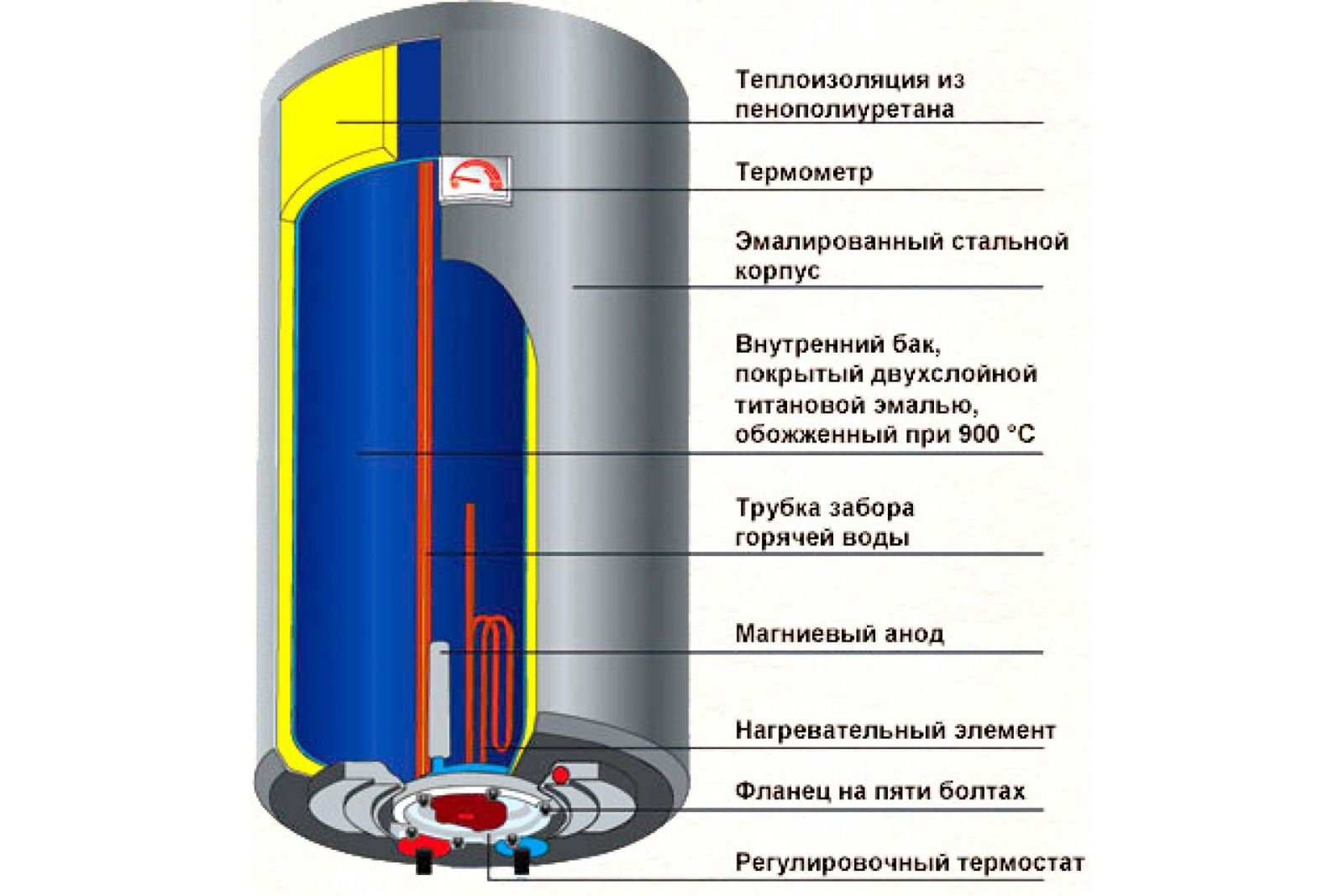 Внутреннее эмалевое покрытие электрического бойлера