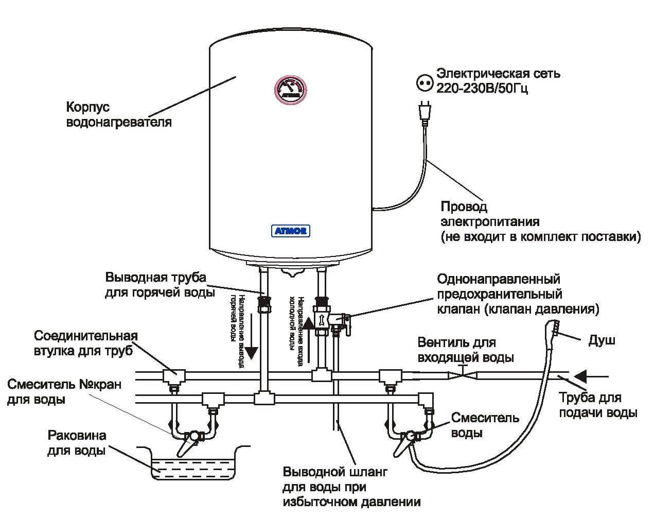 Правила установки и подключения электрических бойлеров