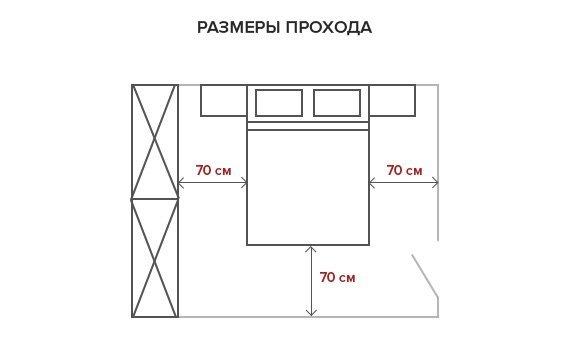 Если место не позволяет поставить, так как на рисунке, поставьте одной боковиной к стенке, но обязательно оставьте место у изножья.