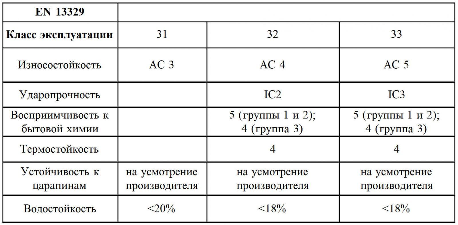 Таблица определения класса износоустойчивости
