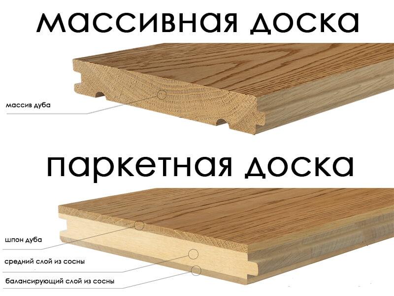 Различие между паркетной доской и массивной доской
