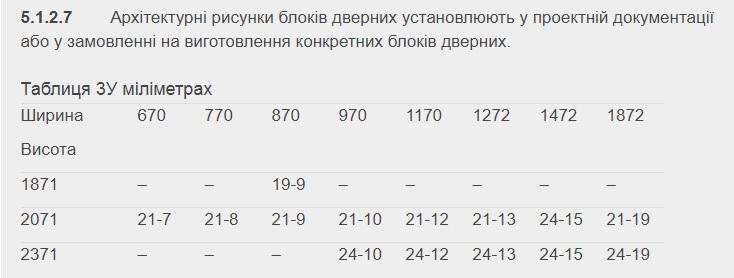 Стандартные размеры дверных проемов ДСТУ Б В.2.6-23-2009