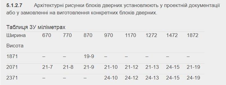 Предельные отклонения от стандартных размеров дверных проемов ДСТУ Б В.2.6-23-2009