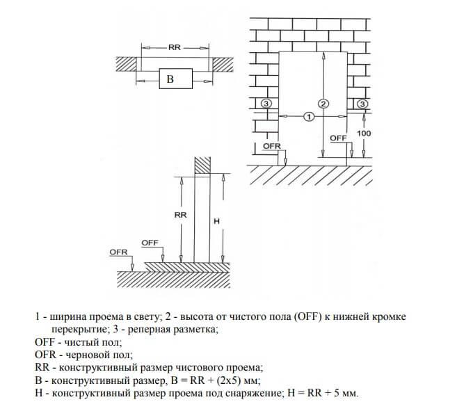 Схема замера дверных проемов ДСТУ - Н Б В.2.6-146:2010