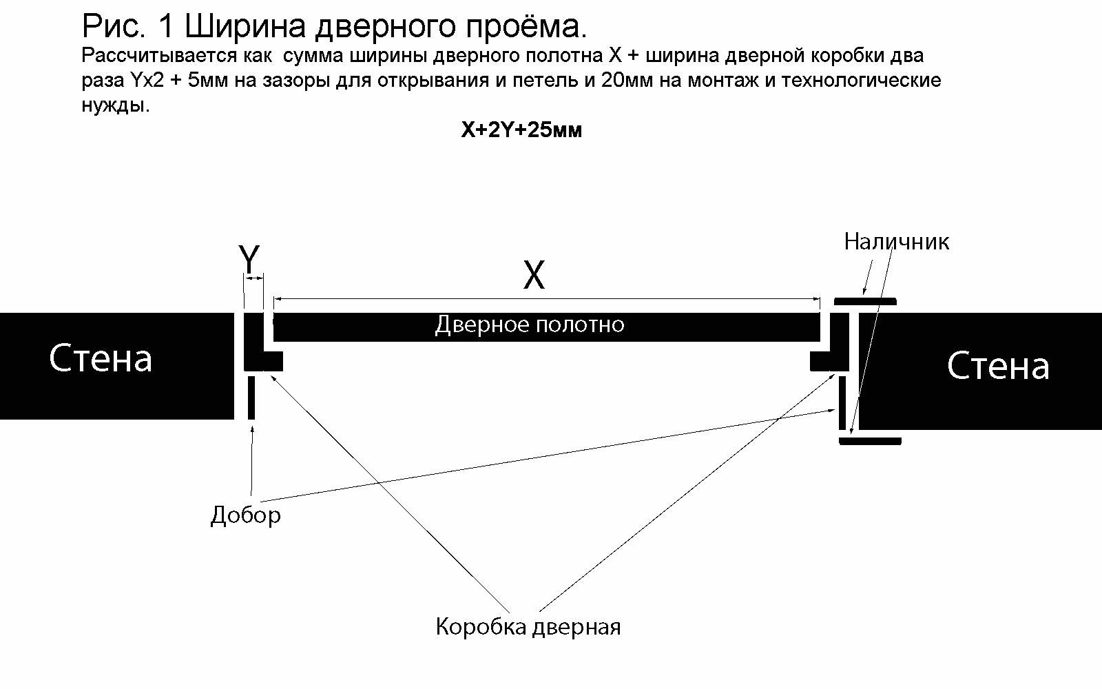 Расчет ширины межкомнатной двери по результатам обмера проема