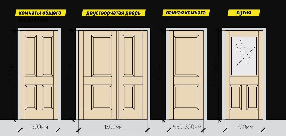 Назначение и размеры типовых межкомнатных дверей