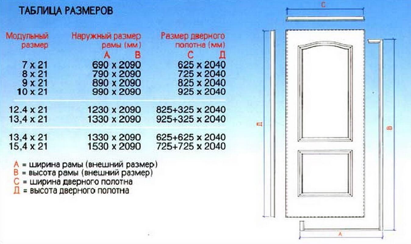 Таблица размеров стандартных межкомнатных дверей