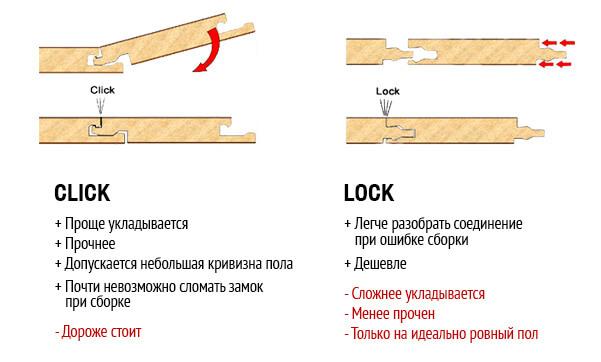 Схемы крепления ламината