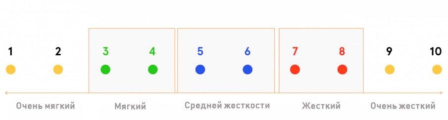 Индикатор степени жесткости из 10-ти позиций