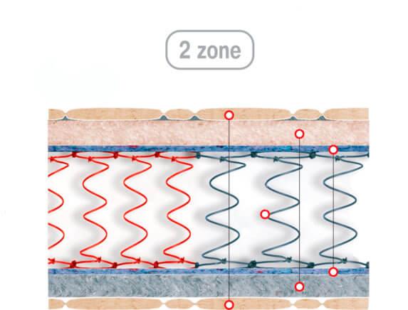 Реализация зонирования на боннельном блоке от компании ВЕЛАМ