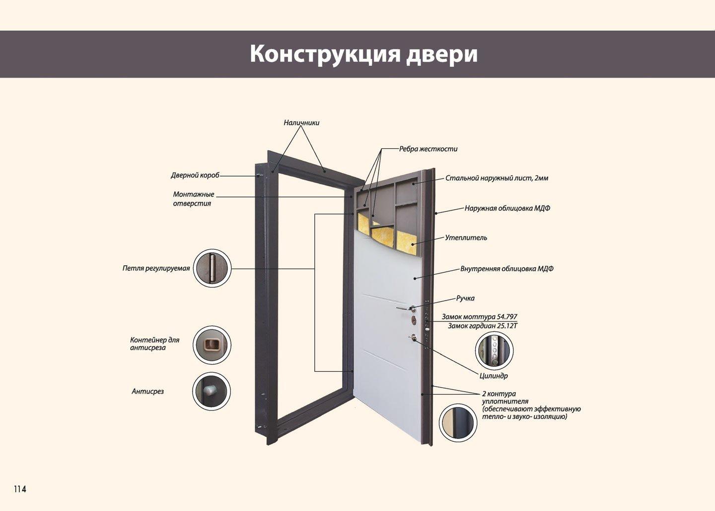 Конструкция дверей Армада
