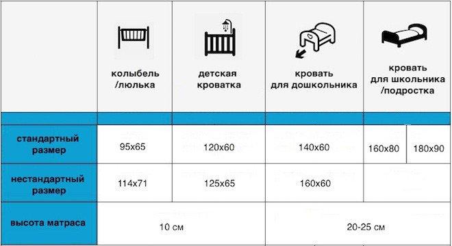 Таблица детских и подростковых матрасов